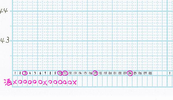 graph-3kagetumihon-3